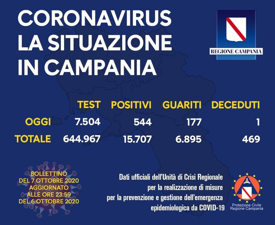 Covid Regione Campania 07 Ottobre 2020