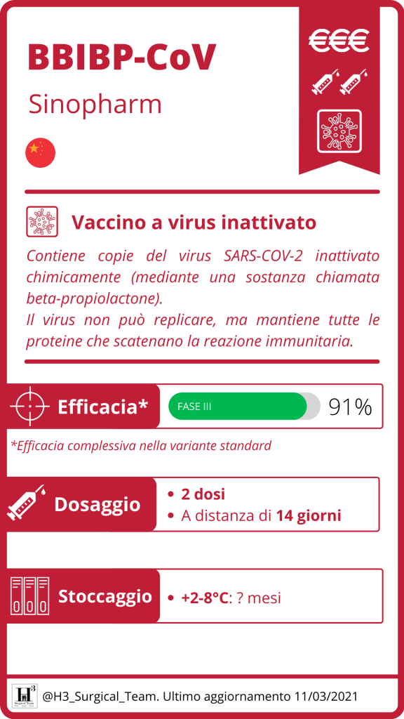 Bbibp Cov Sinopharm Vaccino Anti Covid 19