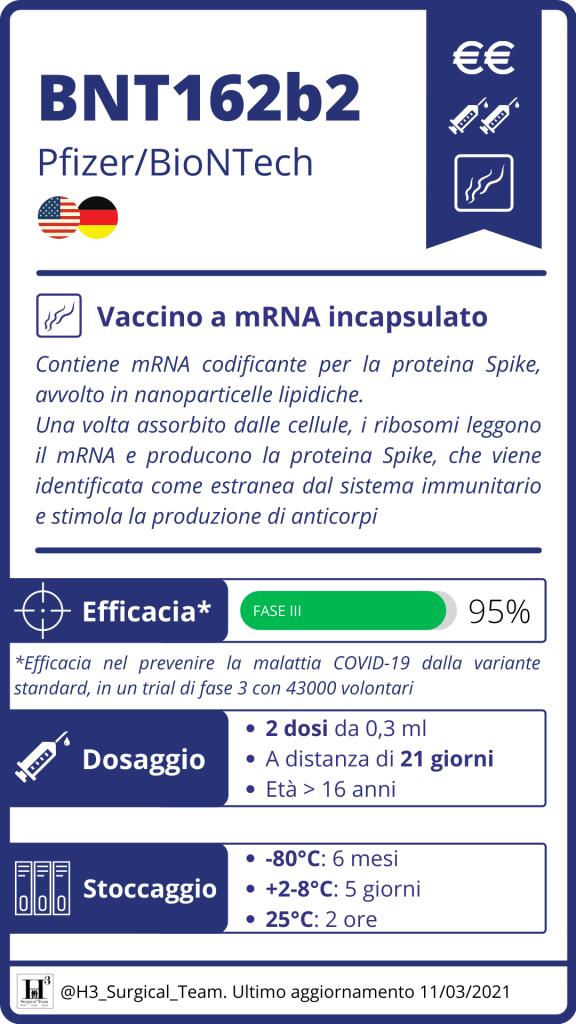Bnt162b2 Pfizer Biontech Vaccino Anti Covid 19