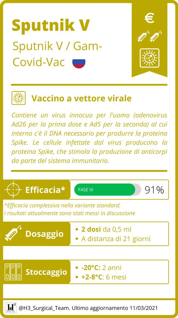 Sputnik V Gam Covid Vac Vaccino Anti Covid 19